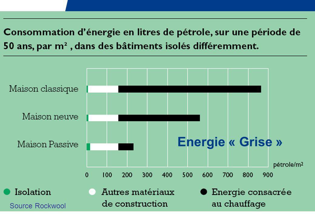 Energie « Grise » Source Rockwool
