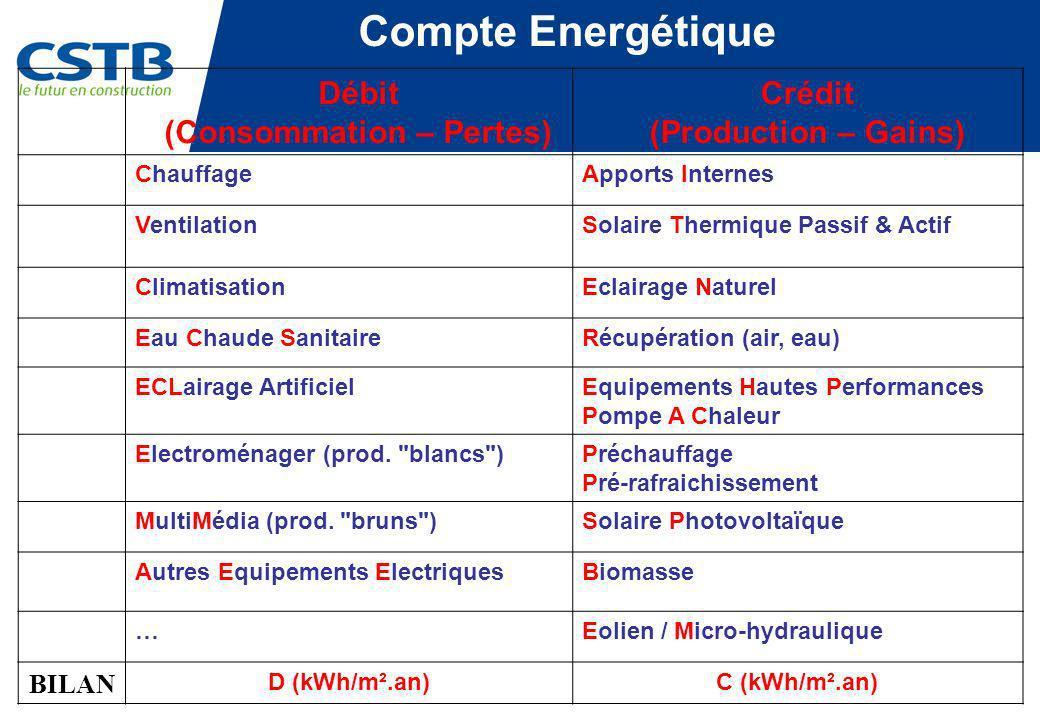Compte Energétique Débit (Consommation – Pertes) Crédit (Production – Gains) ChauffageApports Internes VentilationSolaire Thermique Passif & Actif Cli