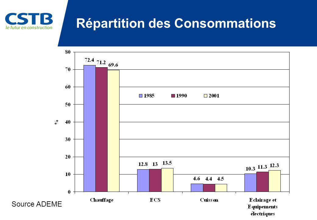 Source ADEME Répartition des Consommations