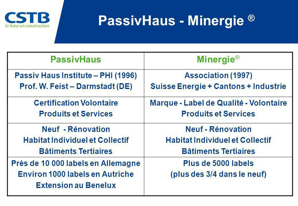 PassivHaus - Minergie ® PassivHausMinergie ® Passiv Haus Institute – PHI (1996) Prof. W. Feist – Darmstadt (DE) Association (1997) Suisse Energie + Ca
