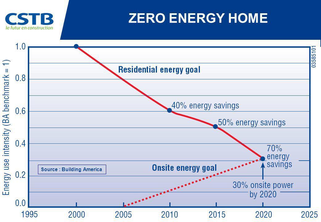 ZERO ENERGY HOME Source : Building America