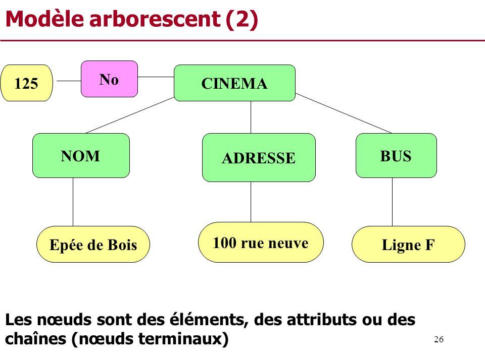 26 Modèle arborescent (2) CINEMA NOM ADRESSE BUS 100 rue neuve Epée de BoisLigne F Les nœuds sont des éléments, des attributs ou des chaînes (nœuds te