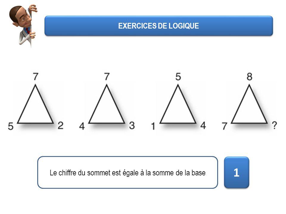 EXERCICES DE LOGIQUE Le chiffre du sommet est égale à la somme de la base 1 1