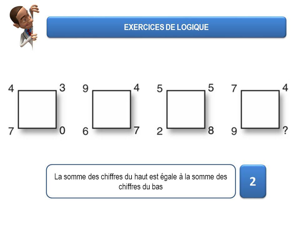 EXERCICES DE LOGIQUE La somme des chiffres du haut est égale à la somme des chiffres du bas 2 2