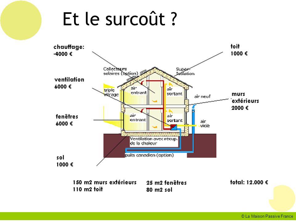 © La Maison Passive France Et le surcoût ?