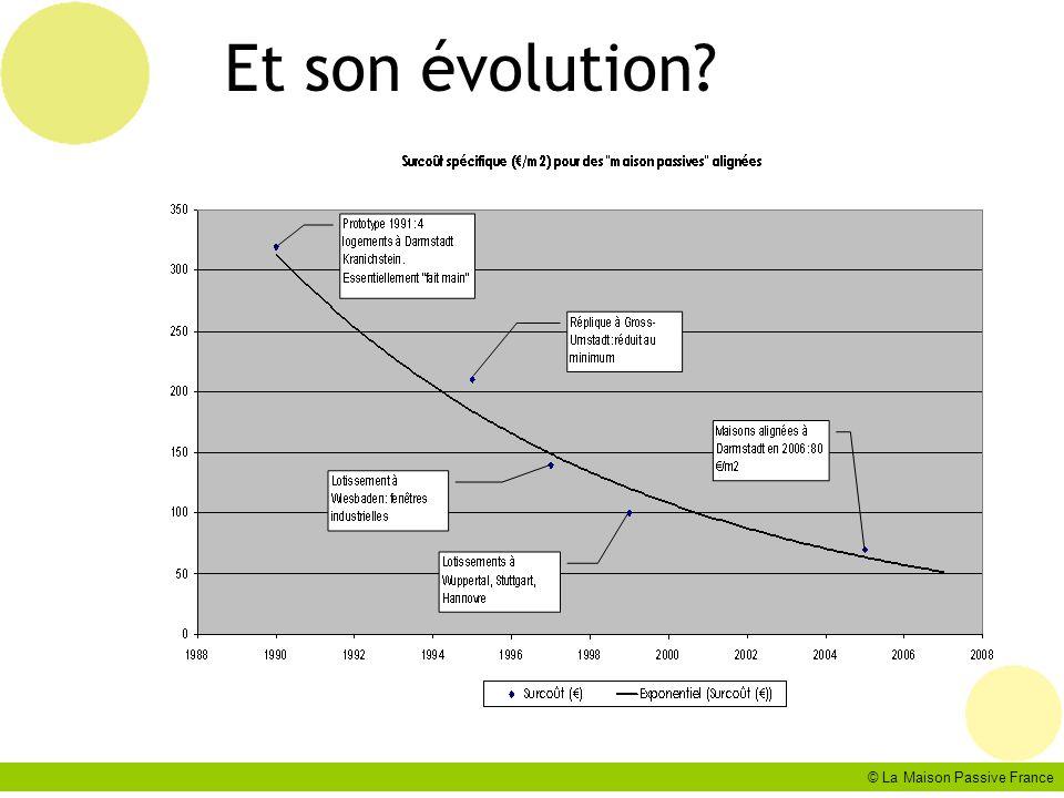 © La Maison Passive France Et son évolution?