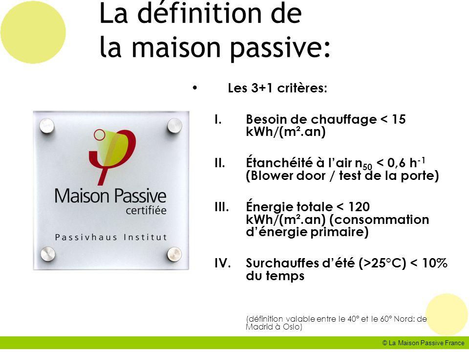 © La Maison Passive France La définition de la maison passive: Les 3+1 critères: I.Besoin de chauffage < 15 kWh/(m².an) II.Étanchéité à lair n 50 < 0,