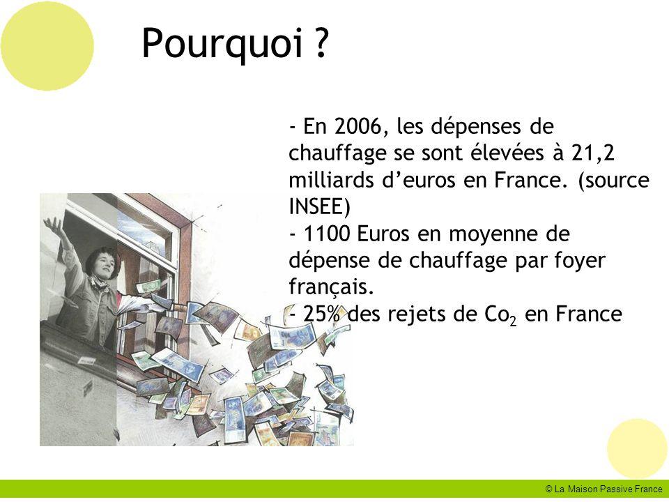 © La Maison Passive France La définition de la maison passive: Les 3+1 critères: I.Besoin de chauffage < 15 kWh/(m².an) II.Étanchéité à lair n 50 < 0,6 h -1 (Blower door / test de la porte) III.Énergie totale < 120 kWh/(m².an) (consommation dénergie primaire) IV.Surchauffes dété (>25°C) < 10% du temps (définition valable entre le 40° et le 60° Nord: de Madrid à Oslo)