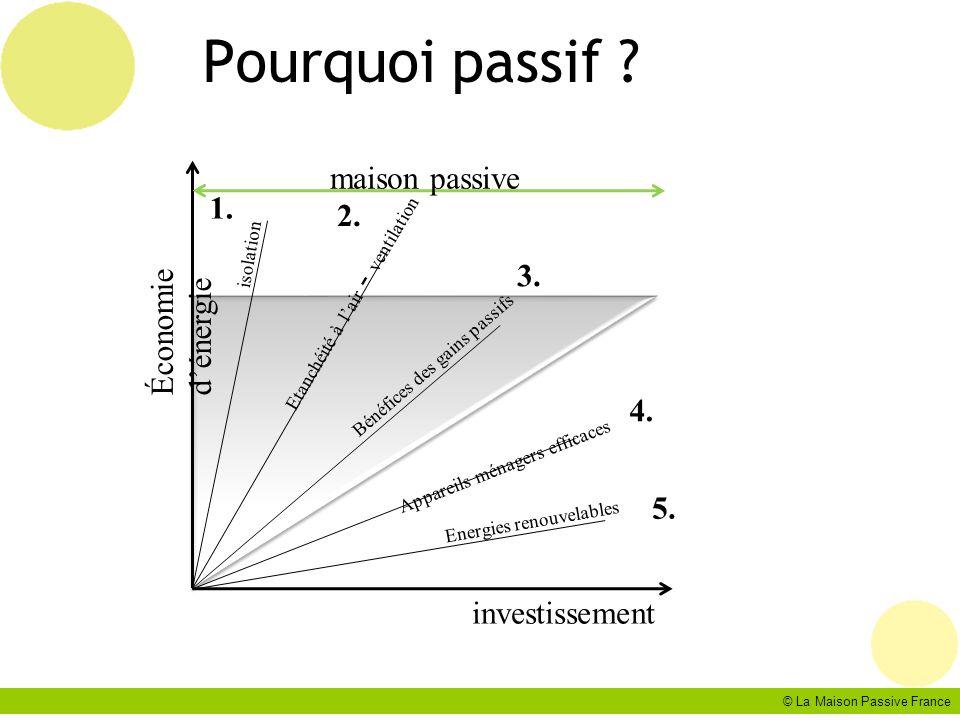 © La Maison Passive France Pourquoi passif ? investissement Économie dénergie Energies renouvelables Appareils ménagers efficaces Bénéfices des gains