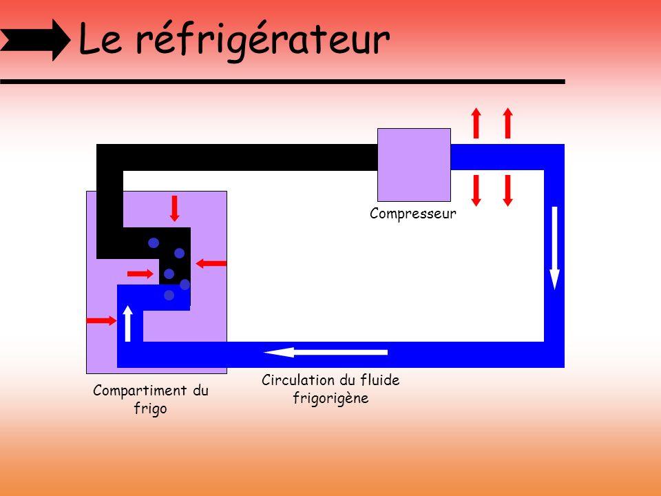Le réfrigérateur Circulation du fluide frigorigène Compartiment du frigo Compresseur