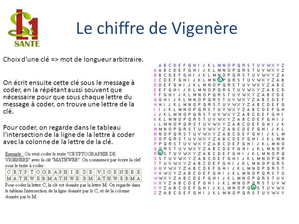 Le chiffre de Vigenère Choix dune clé => mot de longueur arbitraire. On écrit ensuite cette clé sous le message à coder, en la répétant aussi souvent