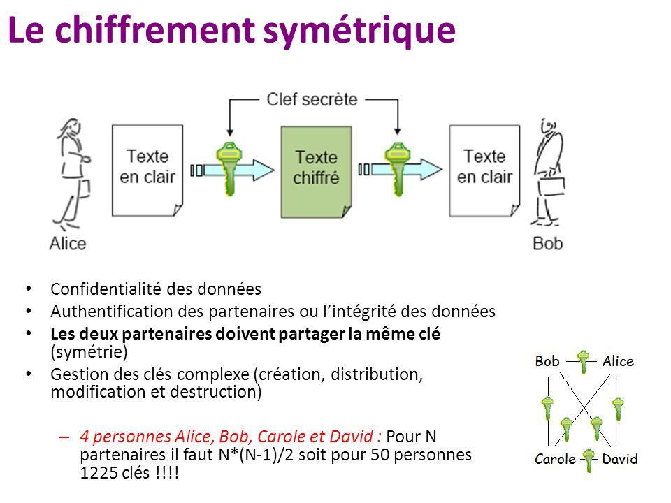 Le chiffrement symétrique Confidentialité des données Authentification des partenaires ou lintégrité des données Les deux partenaires doivent partager