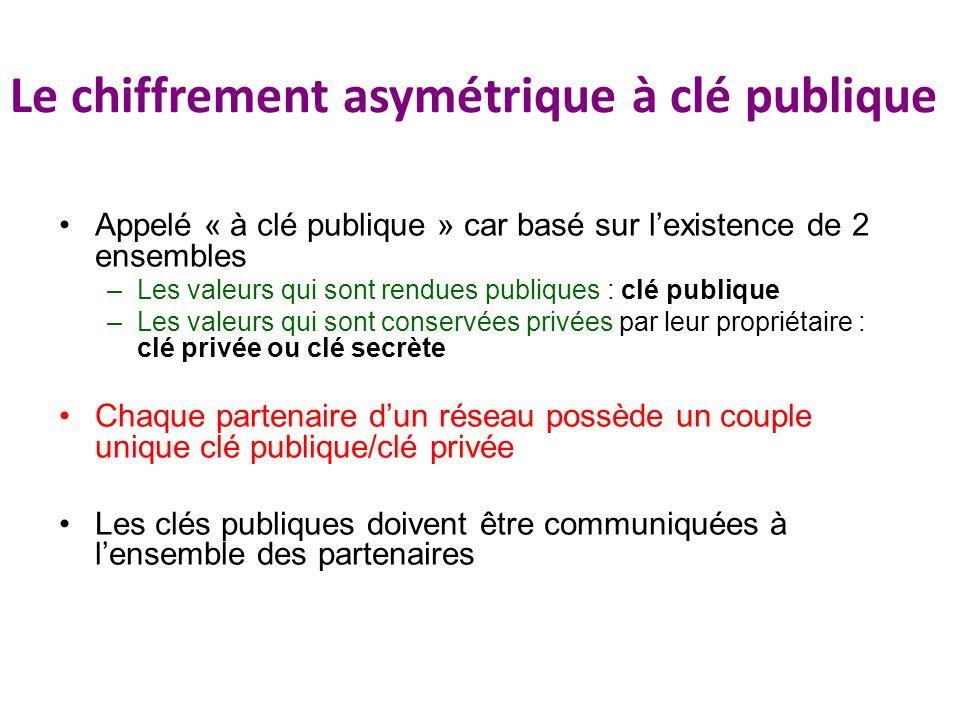 Le chiffrement asymétrique à clé publique Appelé « à clé publique » car basé sur lexistence de 2 ensembles –Les valeurs qui sont rendues publiques : c