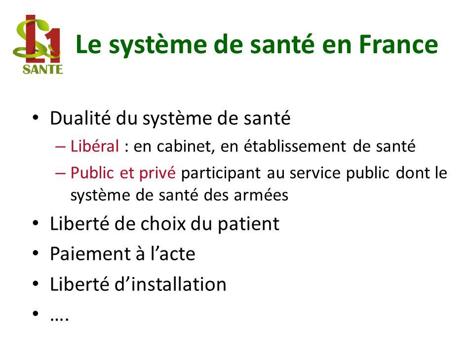 Le système de santé en France Dualité du système de santé – Libéral : en cabinet, en établissement de santé – Public et privé participant au service p