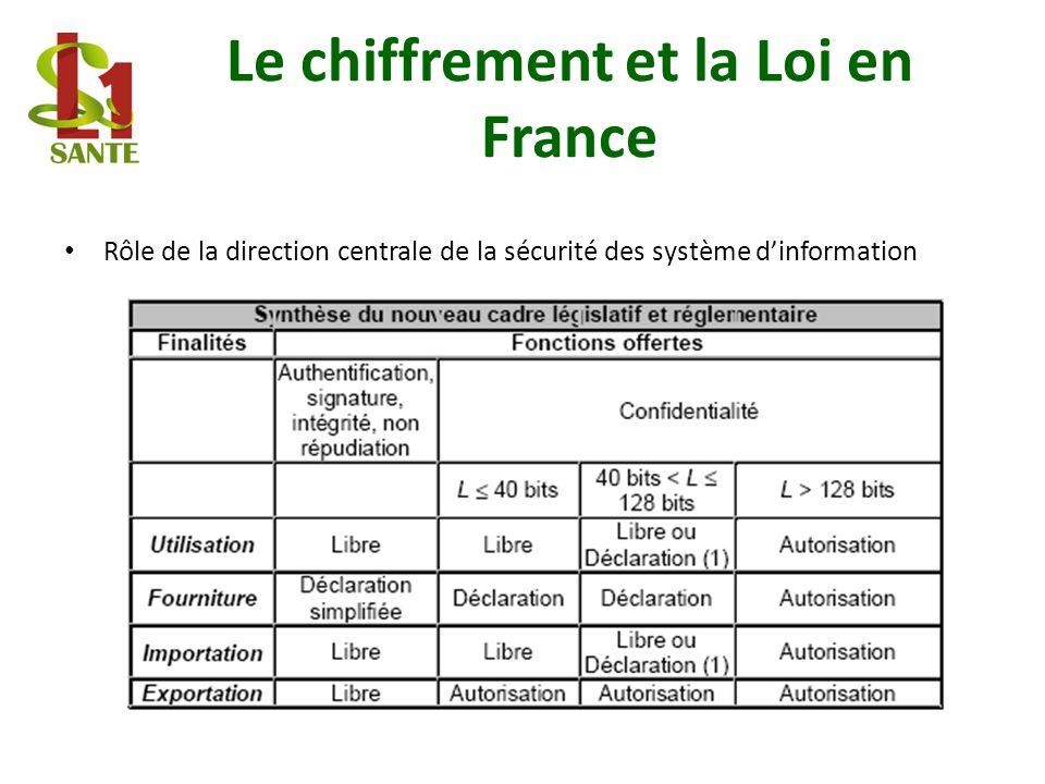 Le chiffrement et la Loi en France Rôle de la direction centrale de la sécurité des système dinformation