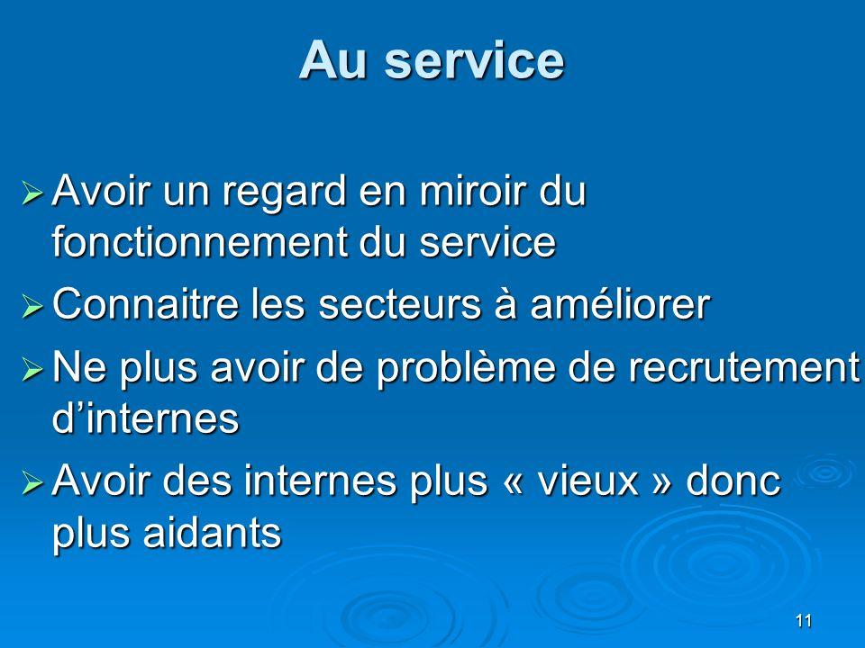 Avoir un regard en miroir du fonctionnement du service Avoir un regard en miroir du fonctionnement du service Connaitre les secteurs à améliorer Conna