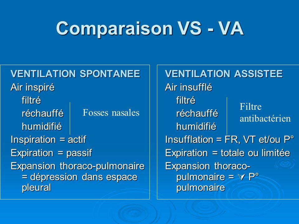 Comparaison VS - VA VENTILATION SPONTANEE Air inspiré filtréréchaufféhumidifié Inspiration = actif Expiration = passif Expansion thoraco-pulmonaire =