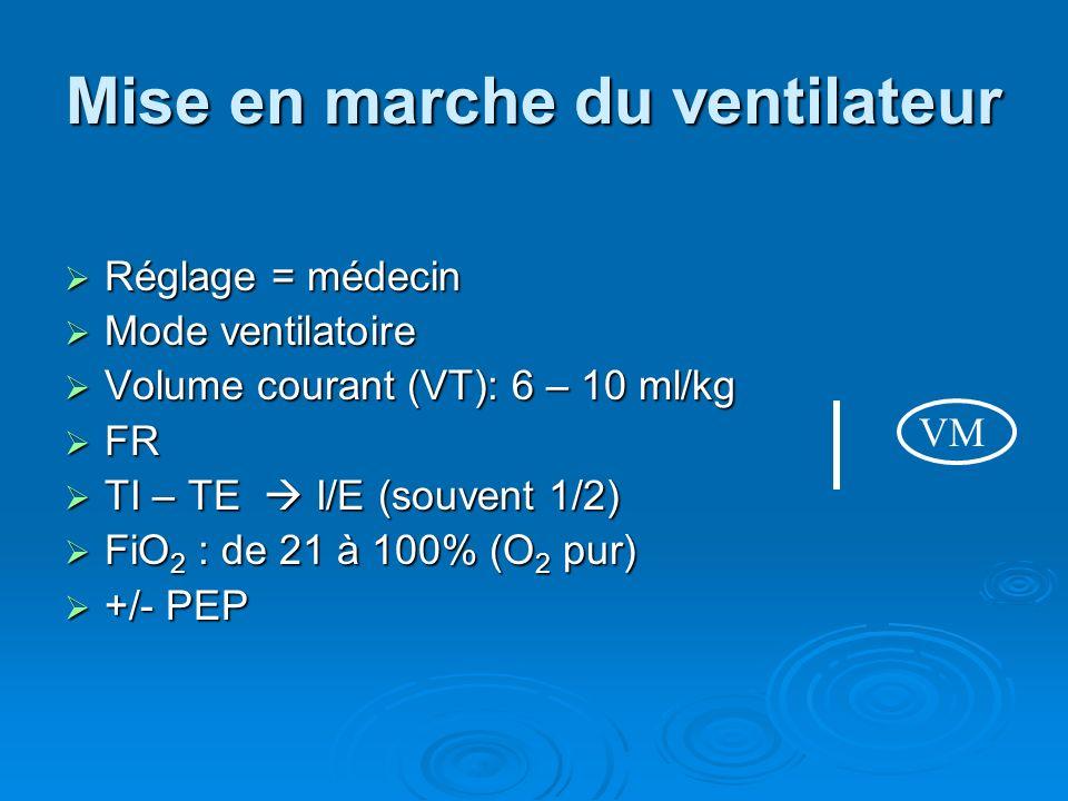Mise en marche du ventilateur Réglage = médecin Réglage = médecin Mode ventilatoire Mode ventilatoire Volume courant (VT): 6 – 10 ml/kg Volume courant