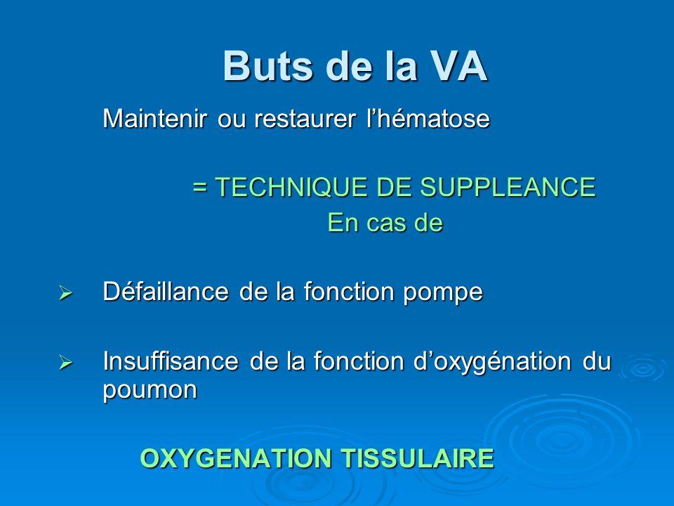 Ventilation contrôlée Volume contrôlé Volume contrôlé Pression contrôlée Pression contrôlée Epuration extracorporelle du CO 2 Epuration extracorporelle du CO 2 Ventilation à haute fréquence Ventilation à haute fréquence VHF en pression positive VHF en pression positive Jet ventilation Jet ventilation VHF par oscillations VHF par oscillations