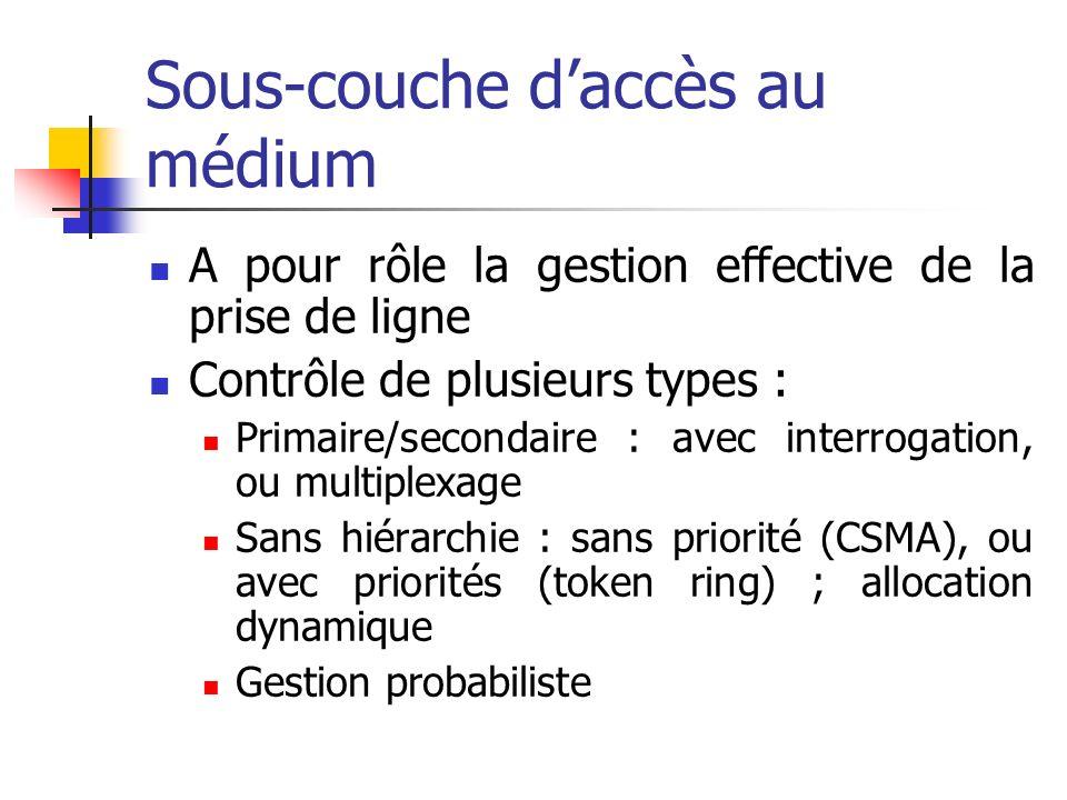 Sous-couche daccès au médium A pour rôle la gestion effective de la prise de ligne Contrôle de plusieurs types : Primaire/secondaire : avec interrogat
