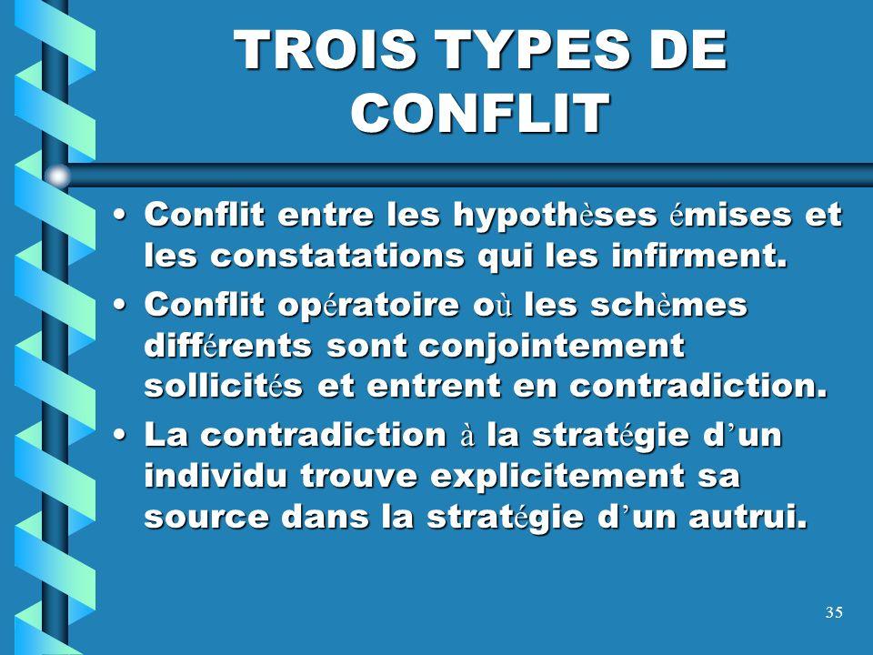 34 LE CONFLIT SOCIO-COGNITIF P. Clermont,1985 ; W. Doise, 1991 ; et G. Mugny, 1985. La prise de conscience par l enfant de r é ponses autres que la si