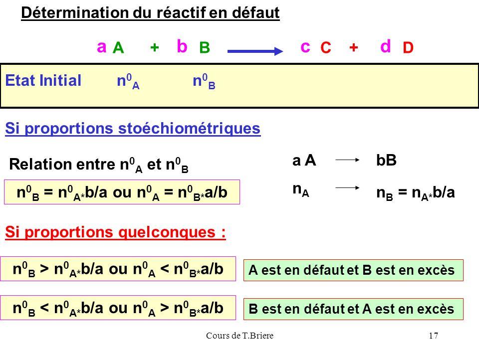 Cours de T.Briere17 Etat Initialn0An0A n0Bn0B Relation entre n 0 A et n 0 B a AbB nAnA n B = n A* b/a n 0 B = n 0 A* b/a ou n 0 A = n 0 B* a/b Si proportions stoéchiométriques Si proportions quelconques : n 0 B > n 0 A* b/a ou n 0 A < n 0 B* a/b A est en défaut et B est en excès n 0 B n 0 B* a/b B est en défaut et A est en excès A + BC + D abcd Détermination du réactif en défaut