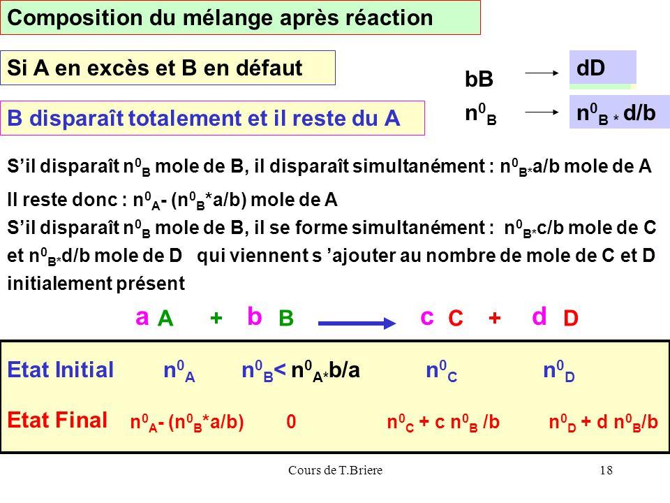 Cours de T.Briere18 n 0 B* a/b a A Sil disparaît n 0 B mole de B, il disparaît simultanément : n 0 B* a/b mole de A A + BC + D abcd Etat Initialn0An0A n 0 B < n 0 A* b/an0Cn0C n0Dn0D Etat Final n 0 A - (n 0 B *a/b)0n 0 C + c n 0 B /bn 0 D + d n 0 B /b Composition du mélange après réaction Si A en excès et B en défaut B disparaît totalement et il reste du A bB n0Bn0B Il reste donc : n 0 A - (n 0 B *a/b) mole de A Sil disparaît n 0 B mole de B, il se forme simultanément : et n 0 B* d/b mole de Dqui viennent s ajouter au nombre de mole de C et D initialement présent n 0 B* c/b mole de C n 0 B* c/b cC dD n 0 B * d/b