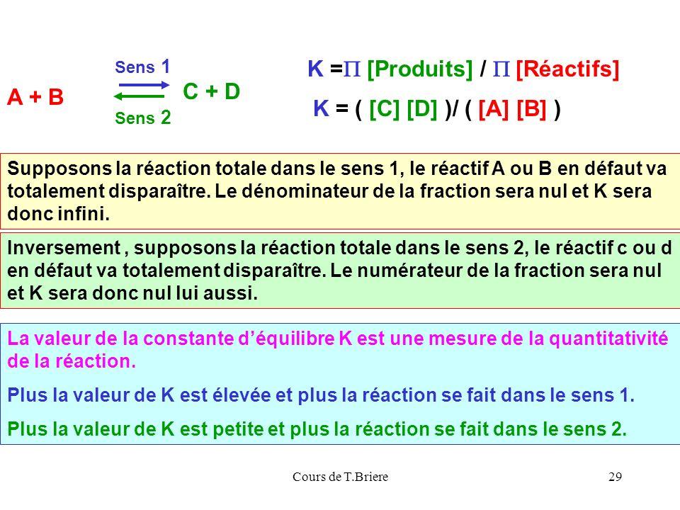 Cours de T.Briere29 La valeur de la constante déquilibre K est une mesure de la quantitativité de la réaction.