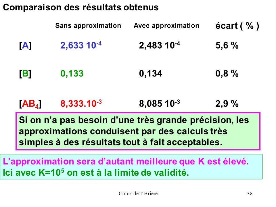 Cours de T.Briere38 Comparaison des résultats obtenus Sans approximationAvec approximation écart ( % ) [A][A] [B][B] [AB 4 ] 2,633 10 -4 8,333.10 -3 0,133 8,085 10 -3 2,483 10 -4 0,134 5,6 % 0,8 % 2,9 % Si on na pas besoin dune très grande précision, les approximations conduisent par des calculs très simples à des résultats tout à fait acceptables.