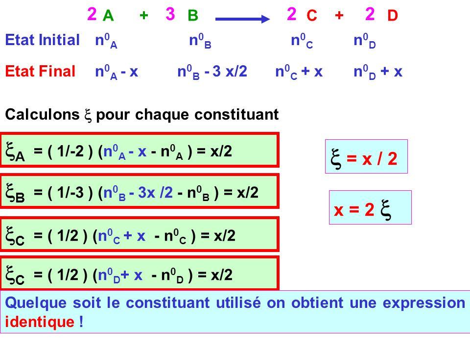 Cours de T.Briere41 A + BC + D 2322 Etat Initialn0An0A n0Bn0B Etat Final n0Cn0C n0Dn0D n 0 A - xn 0 B - 3 x/2n 0 C + xn 0 D + x A = ( 1/-2 ) (n 0 A - x - n 0 A ) = x/2 = x / 2 x = 2 B = ( 1/-3 ) (n 0 B - 3x /2 - n 0 B ) = x/2 C = ( 1/2 ) (n 0 C + x - n 0 C ) = x/2 C = ( 1/2 ) (n 0 D + x - n 0 D ) = x/2 Calculons pour chaque constituant Quelque soit le constituant utilisé on obtient une expression identique !