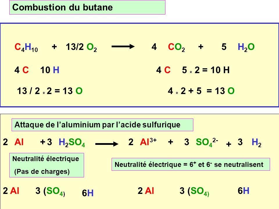 Cours de T.Briere9 3 charge + et 2 charge - C 4 H 10 O2O2 CO2CO2 H2OH2O 4 C 4 10 H 5 4 * 2 + 5 = 13 O 13/2++ 4 C5 * 2 = 10 H 13 / 2 * 2 = 13 O Combustion du butane Neutralité électrique (Pas de charges) 3 Neutralité électrique = 6 + et 6 - se neutralisent 3223 2 Al3 (SO 4) 6H6H Al+H 2 SO 4 Al 3+ SO 4 2- H2H2 + + 2 Al3 (SO 4) 6H6H Attaque de laluminium par lacide sulfurique