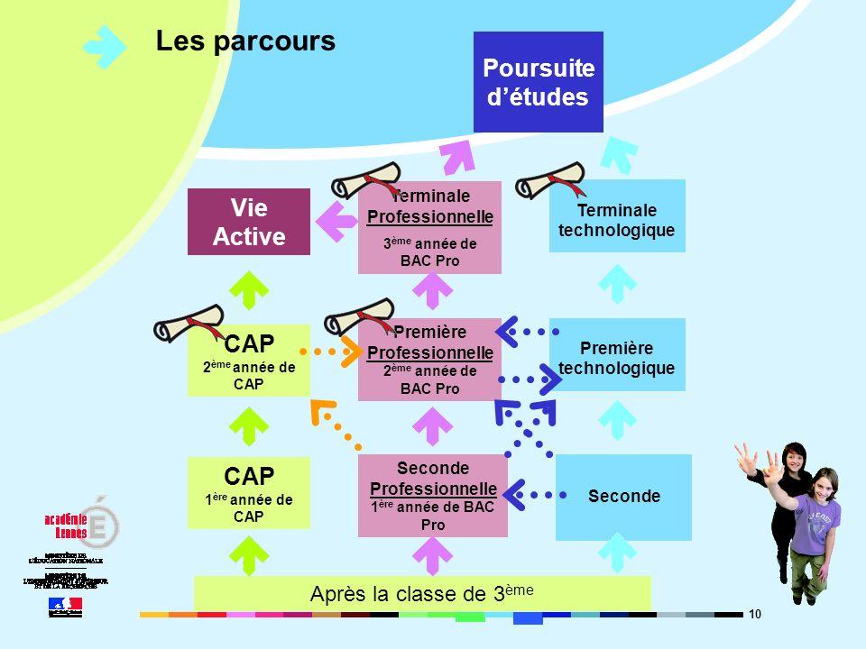 10 Les parcours Après la classe de 3 ème CAP 1 ère année de CAP CAP 2 ème année de CAP Vie Active Seconde Professionnelle 1 ère année de BAC Pro Premi
