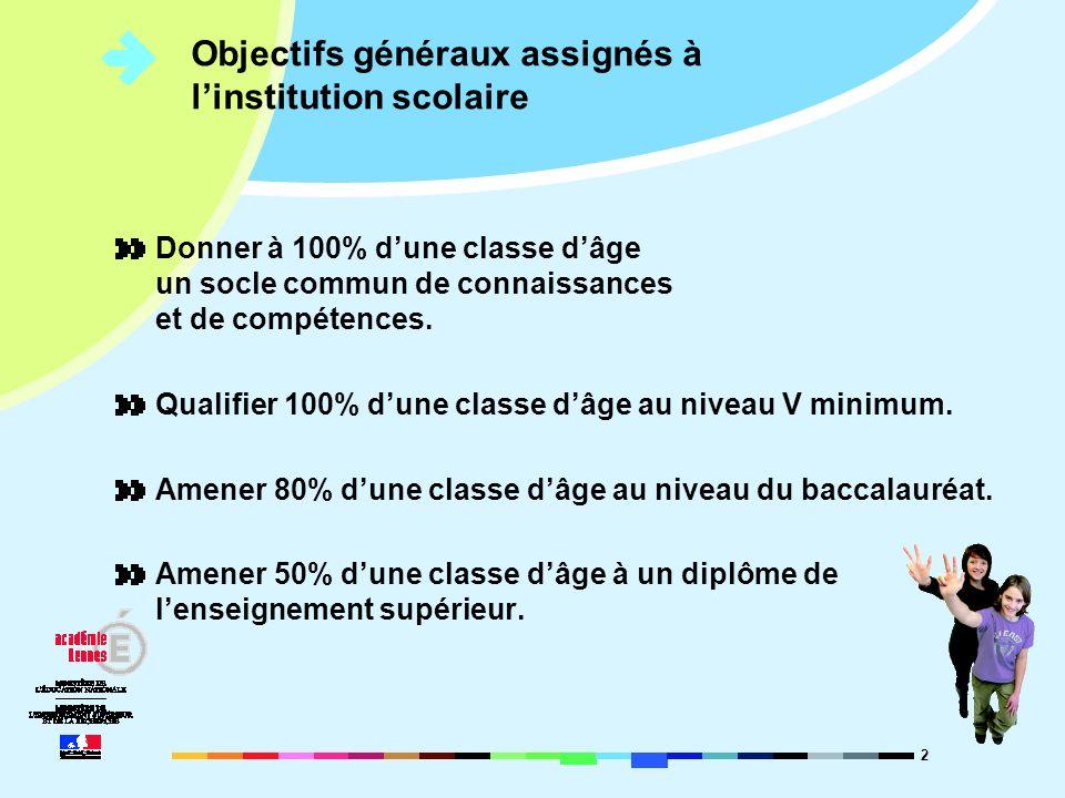 2 Objectifs généraux assignés à linstitution scolaire Donner à 100% dune classe dâge un socle commun de connaissances et de compétences. Qualifier 100