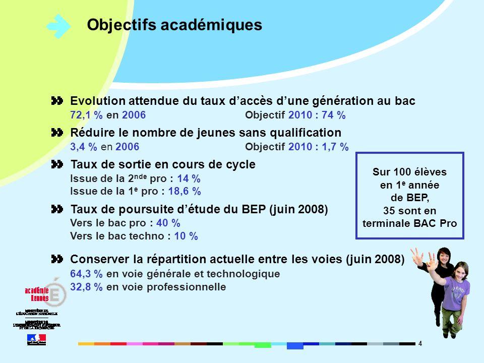 4 Objectifs académiques Evolution attendue du taux daccès dune génération au bac 72,1 % en 2006Objectif 2010 : 74 % Réduire le nombre de jeunes sans q