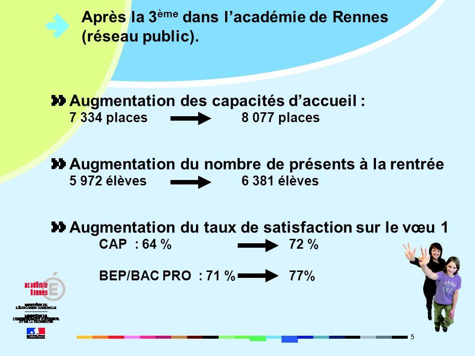 5 Après la 3 ème dans lacadémie de Rennes (réseau public). Augmentation des capacités daccueil : 7 334 places8 077 places Augmentation du nombre de pr