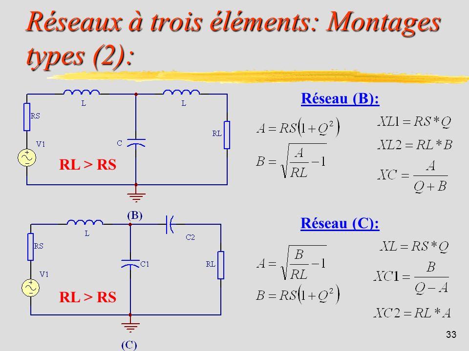 32 Réseaux à trois éléments: Montages types (1): Avantage : on peut agir sur le facteur Q (et donc la bande passante) indépendamment de RS et RL. Voic