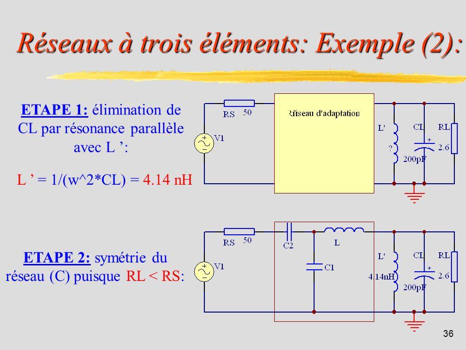35 Réseaux à trois éléments: Exemple (1): On désire adapter limpédance dentrée du transistor bipolaire de puissance de référence 2N5642 à celle dun gé