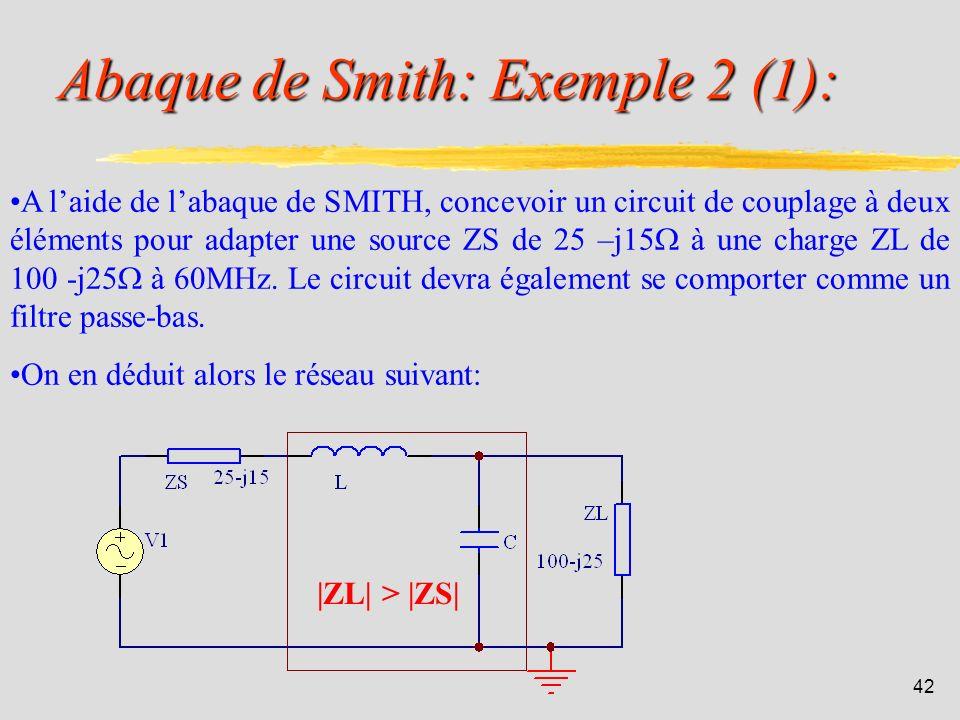 41 Abaque de Smith: Exemple 1: A laide labaque de SMITH, donner la valeur de limpédance Z du circuit suivant : On trouve Z = 0.2 + j 0.5