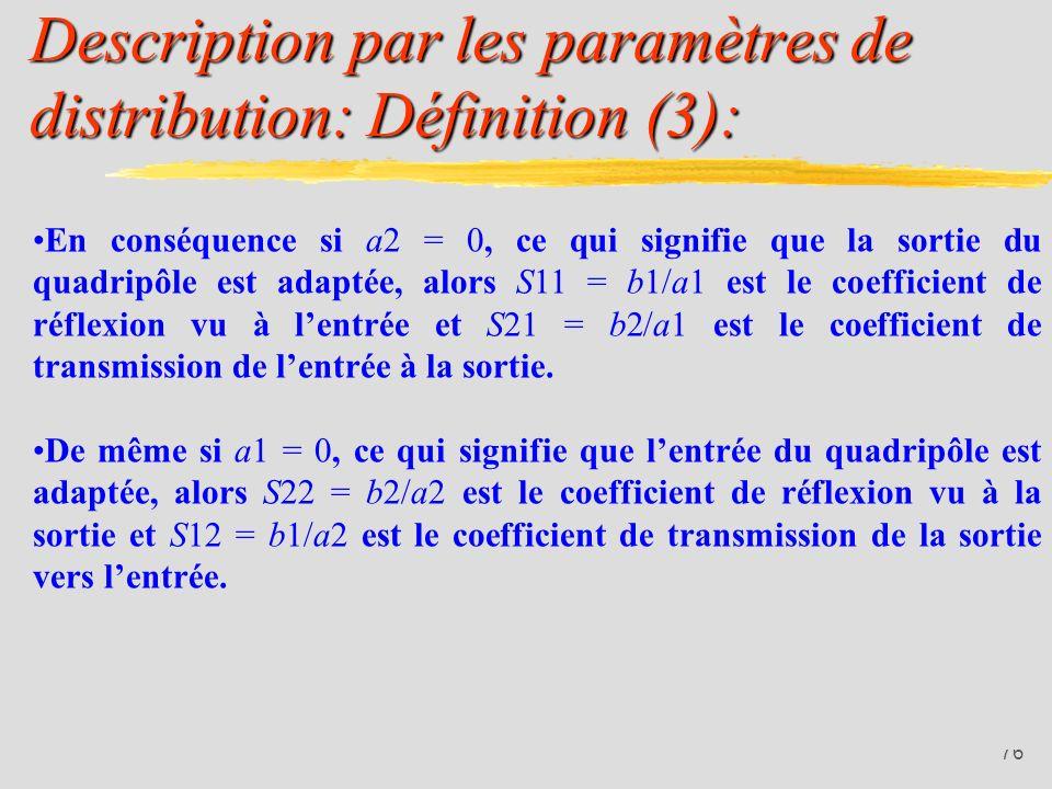 75 Description par les paramètres de distribution: Définition (2): Coefficient de réflexion en entrée pour la sortie adaptée (ZL = Z0) Coefficient de