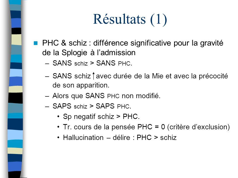 Résultats (1) PHC & schiz : différence significative pour la gravité de la Splogie à ladmission –SANS schiz > SANS PHC. –SANS schiz avec durée de la M