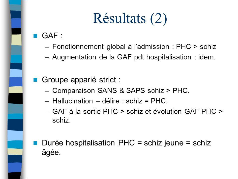 Résultats (2) GAF : –Fonctionnement global à ladmission : PHC > schiz –Augmentation de la GAF pdt hospitalisation : idem. Groupe apparié strict : –Com