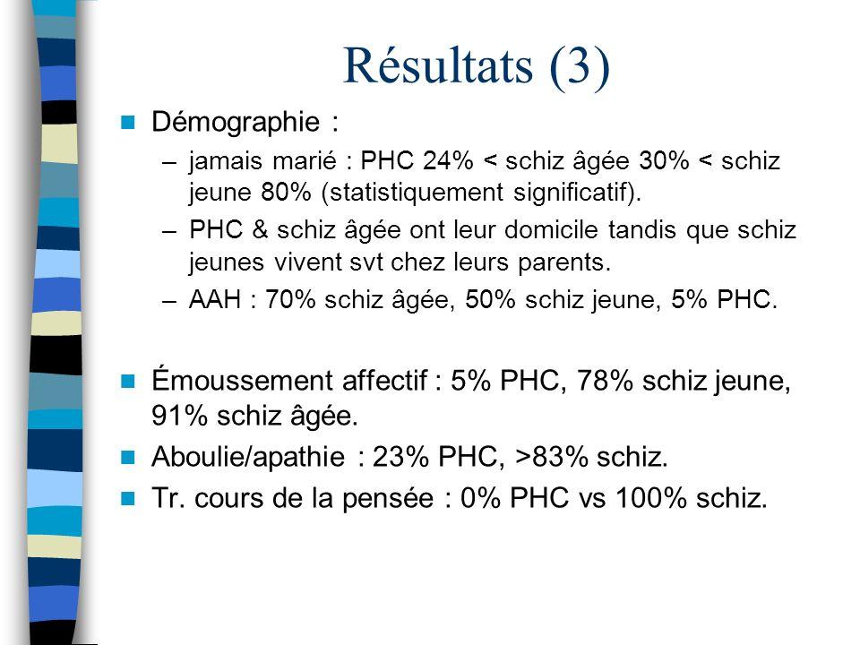 Résultats (3) Démographie : –jamais marié : PHC 24% < schiz âgée 30% < schiz jeune 80% (statistiquement significatif). –PHC & schiz âgée ont leur domi