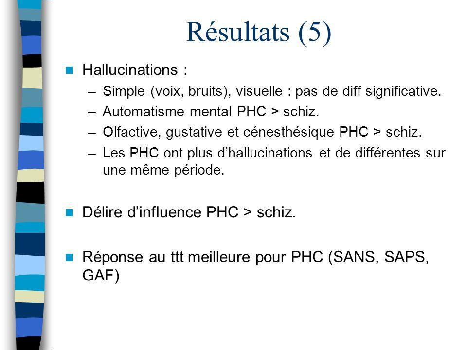 Résultats (5) Hallucinations : –Simple (voix, bruits), visuelle : pas de diff significative. –Automatisme mental PHC > schiz. –Olfactive, gustative et