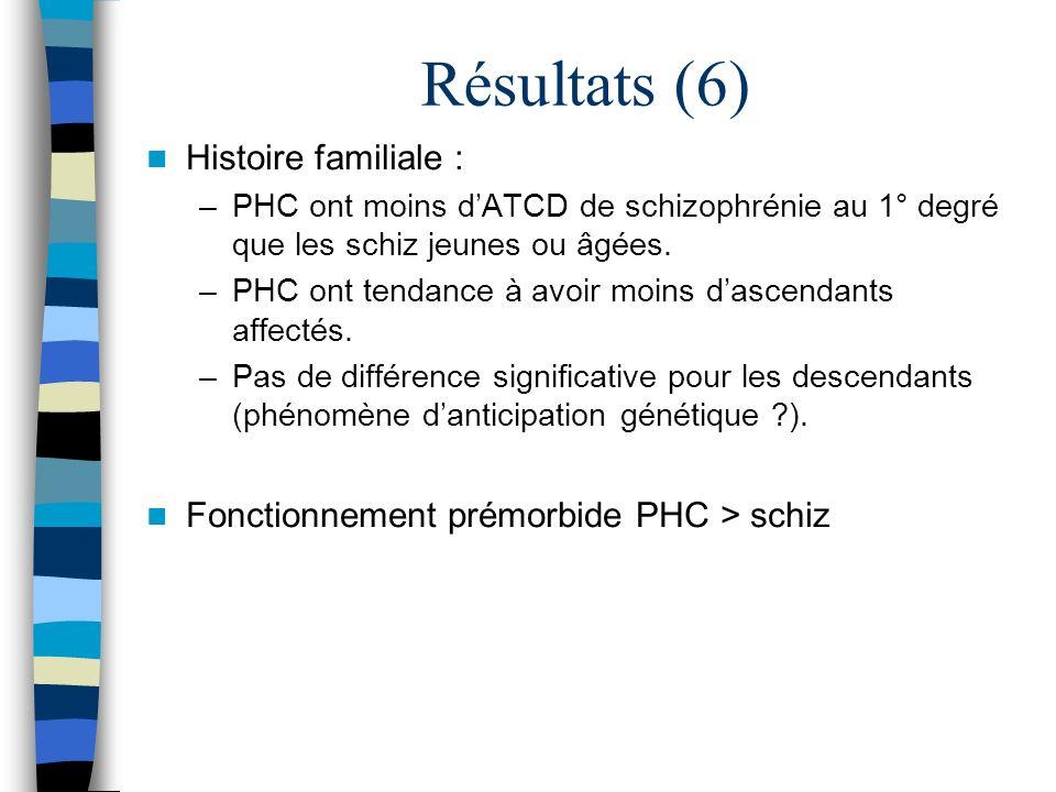 Résultats (6) Histoire familiale : –PHC ont moins dATCD de schizophrénie au 1° degré que les schiz jeunes ou âgées. –PHC ont tendance à avoir moins da
