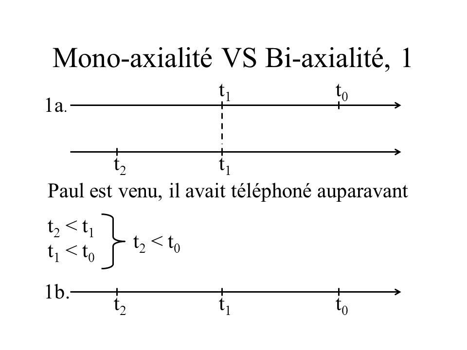 Mono-axialité VS Bi-axialité, 1 1a.