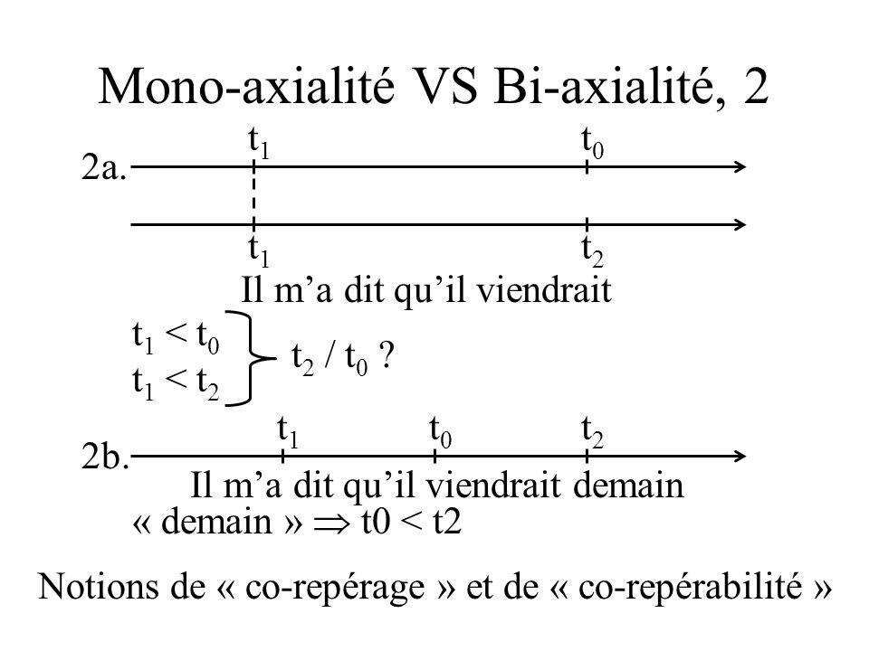 Mono-axialité VS Bi-axialité, 2 t0t0 t1t1 2a.