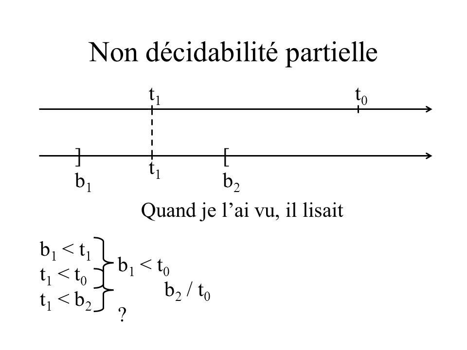 Non décidabilité partielle ]b1]b1 [b2[b2 t0t0 t1t1 t1t1 Quand je lai vu, il lisait b 1 < t 1 t 1 < t 0 t 1 < b 2 b 1 < t 0 b 2 / t 0 ?