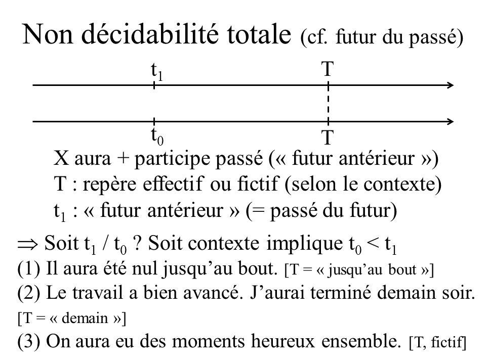 Non décidabilité totale (cf. futur du passé) Soit t 1 / t 0 .