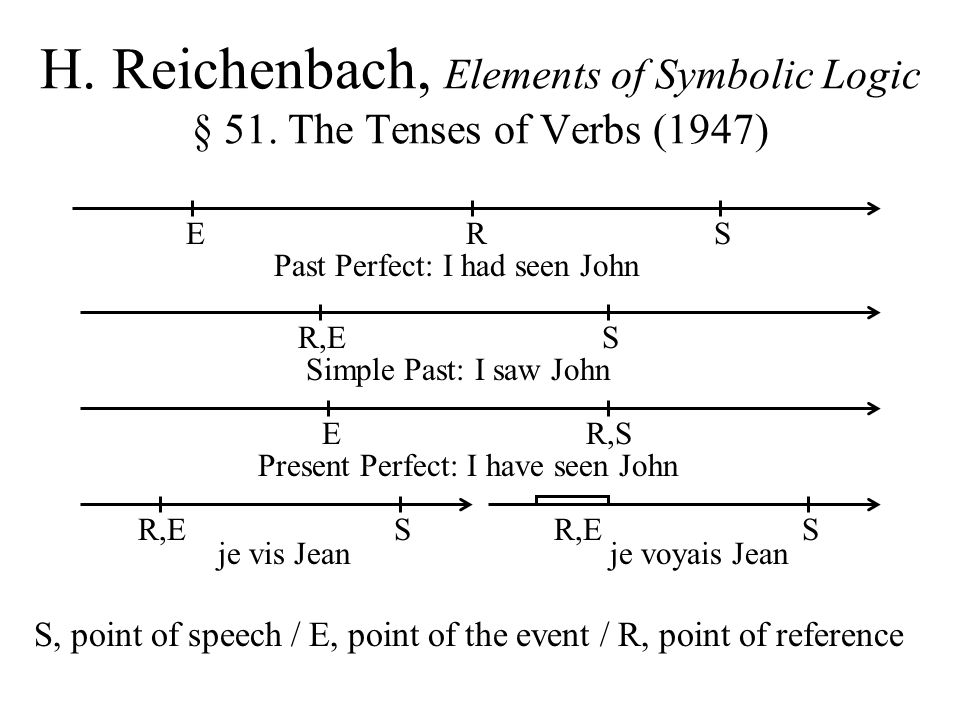 H. Reichenbach, Elements of Symbolic Logic § 51. The Tenses of Verbs (1947) Past Perfect: I had seen John ERS R,ES Simple Past: I saw John ER,S Presen