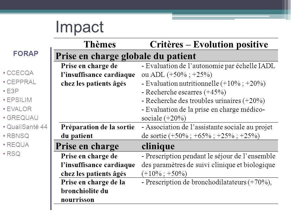 Impact ThèmesCritères – Evolution positive Prise en charge globale du patient Prise en charge de linsuffisance cardiaque chez les patients âgés - Eval
